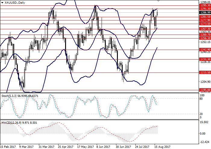 XAU/USD: analiza techniczna