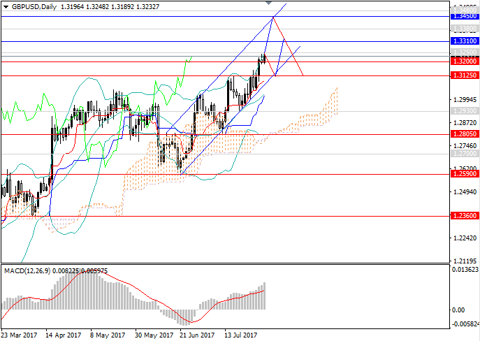 GBP/USD: the upward trend is still strong