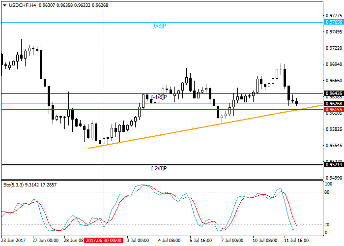 USD/CHF: general analysis