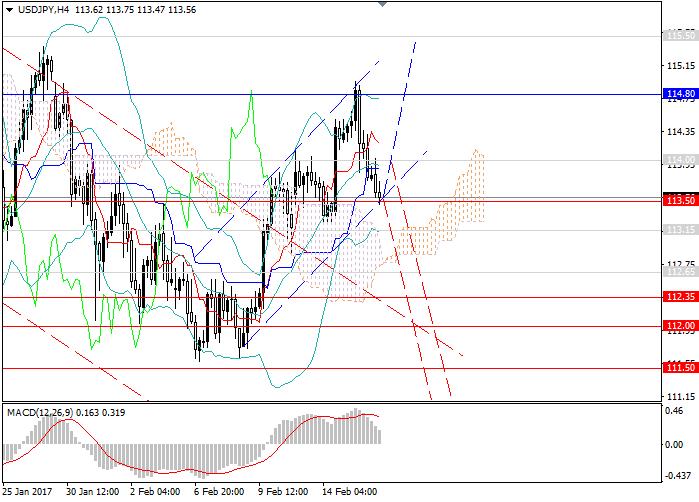 USD/JPY: para wróci do kanału spadkowego