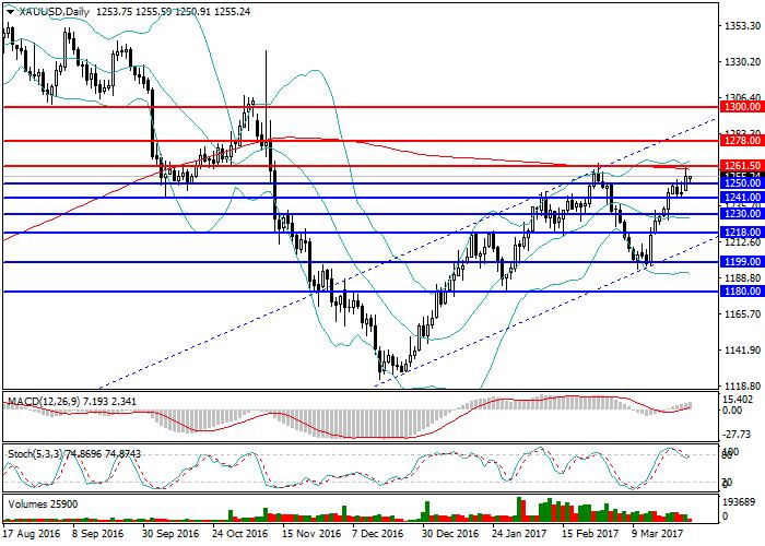 XAU/USD: revisión general