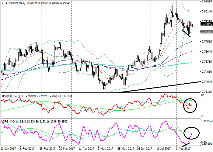 AUD/USD: analisis teknis