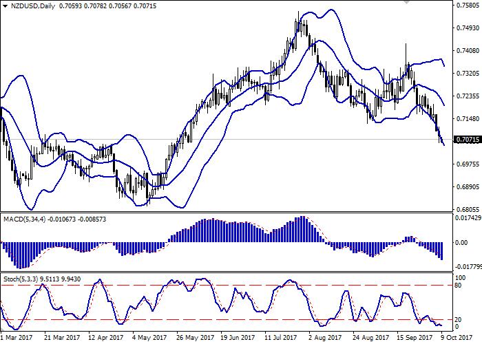 NZD/USD: новозеландский доллар торгуется смешанно