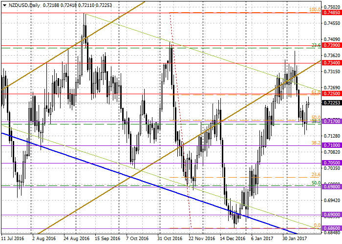 NZD/USD: analiza ogólna