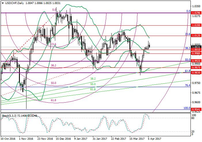 USD/CHF: analiza poziomów Fibonacciego