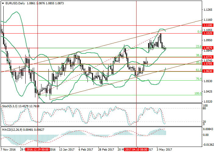 EUR/USD: a la espera de datos de abril sobre inflación