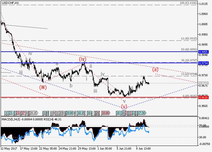 USD/CHF: análisis de tendencia