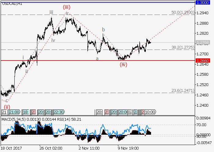 USD/CAD: analisis wave