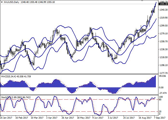 XAU/USD: золото обновляет рекордные максимумы