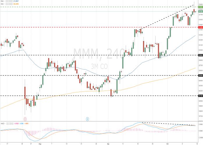3M Company (MMM/NYSE)