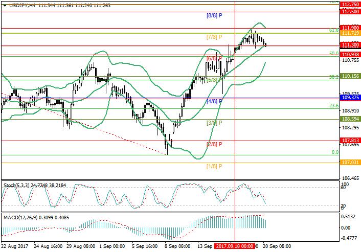 USD/JPY: ждём решений ФРС