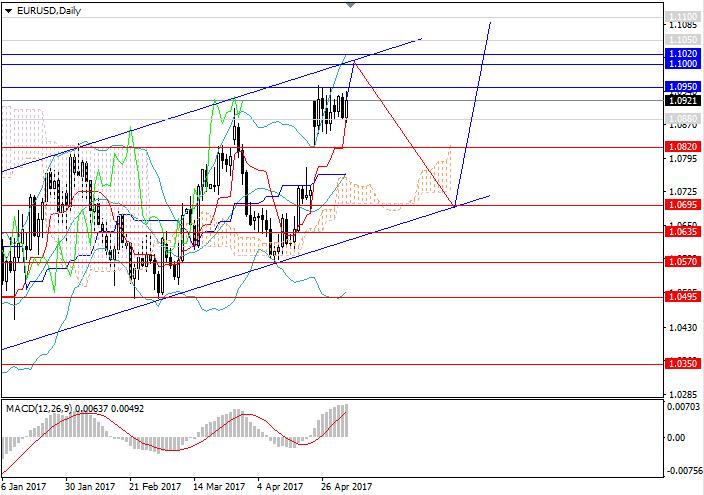EUR/USD: muy pronto - nuevos máximos
