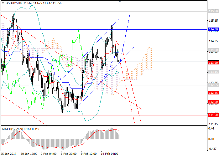 USD/JPY: the pair may return to the downtrend