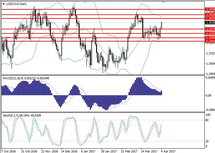 USD/CAD: analiza ogólna