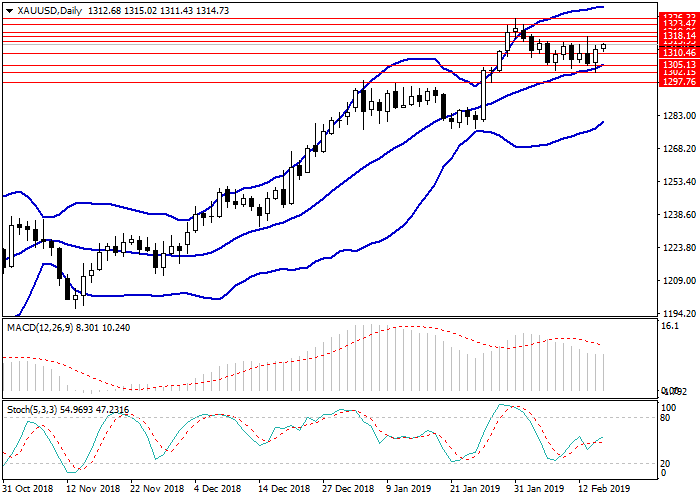 XAU/USD: analisis teknis