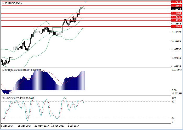 EUR/USD : l'analyse générale