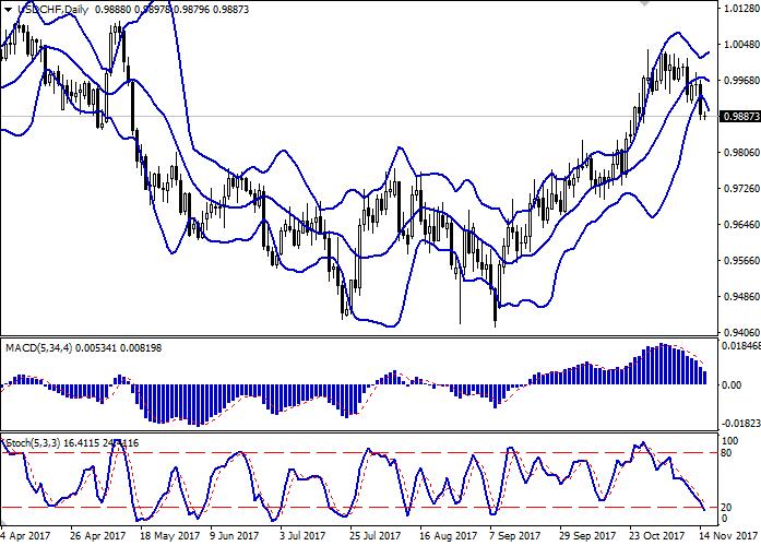 USD/CHF: franc sedang menguat