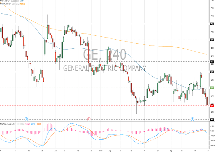 General Electric Co. (GE/NYSE): general review