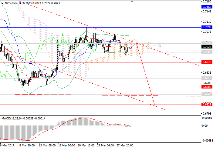NZD/USD: the downward trend develops