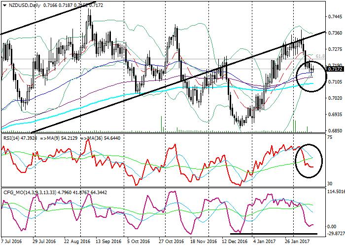 NZD/USD: analiza techniczna