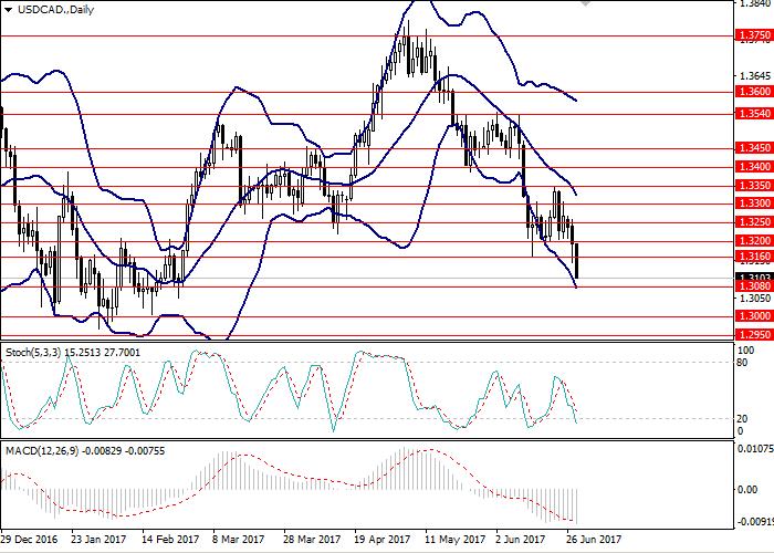 USD/CAD: Technische Analyse