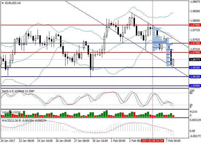 EUR/USD: przegląd ogólny