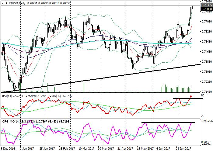 AUD/USD: analisis teknikal