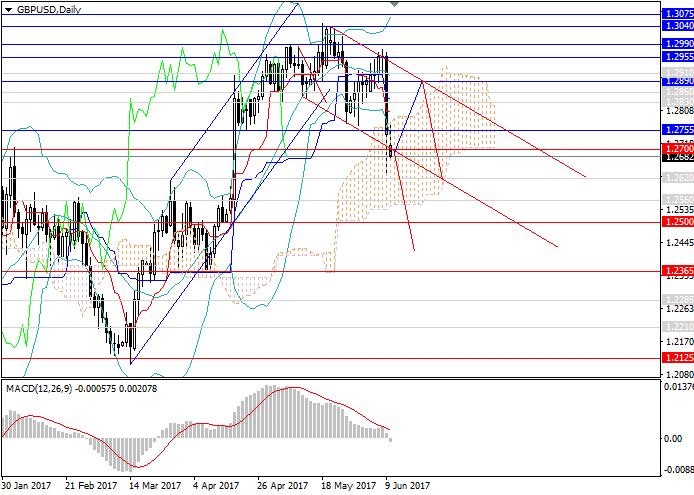 GBP/USD: Aufwärtstendenz wird gebrochen