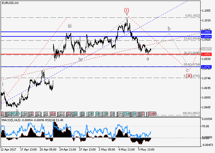 EUR/USD: análisis de onda