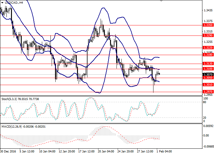 USD/CAD: ogólny przegląd