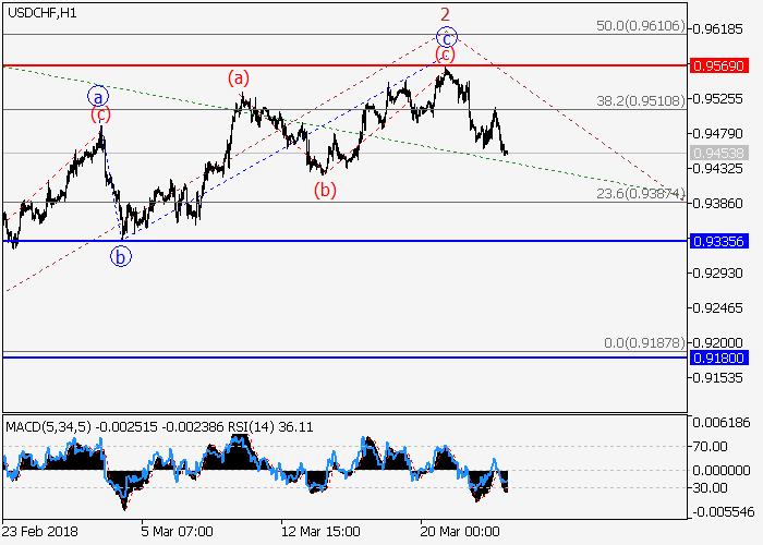 USD/CHF: analisis wave