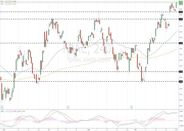 Bank of America (BAC/NYSE)