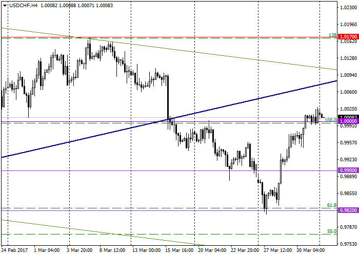 USD/CHF: general review