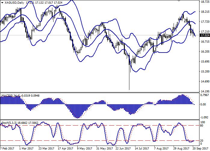 XAG/USD: цены на серебро продолжают падать