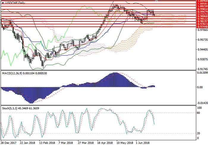 USD/CHF: 技术分析