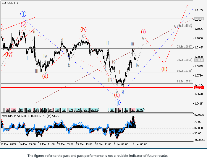 EUR/USD: analiza falowa