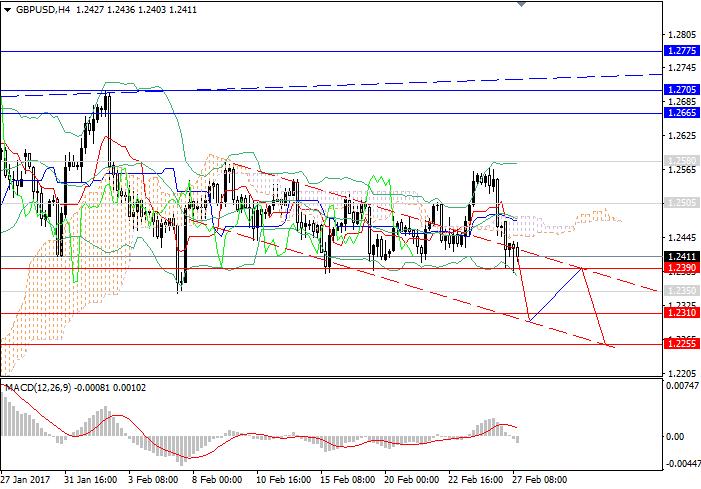 GBP/USD: para powraca do kanału spadkowego