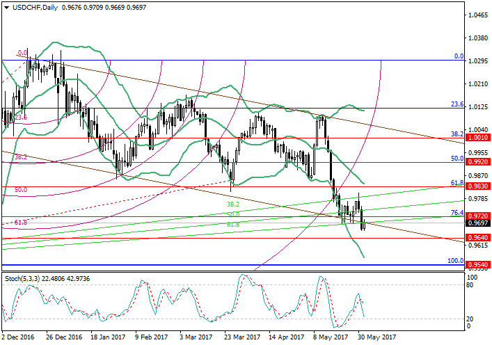 USD/CHF: Fibonacci analysis