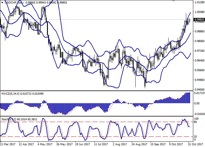 USD/CHF: dollar meneruskan kenaikan stabil
