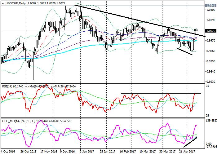 USD/CHF): análisis técnico