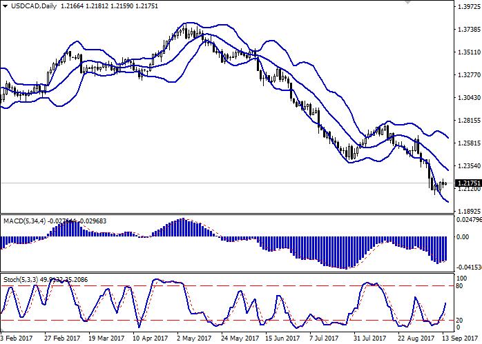 USD/CAD: пара показывает флэтовую динамику