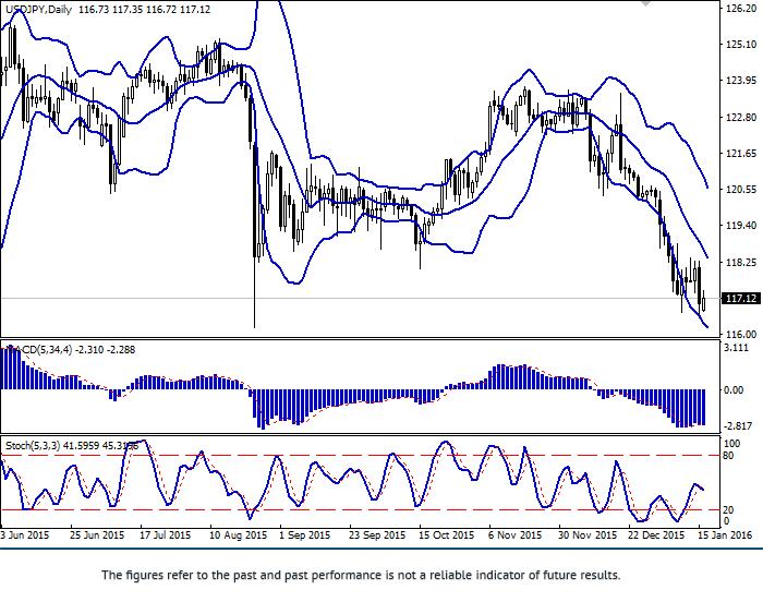 USD/JPY: hiena wzmocniła się