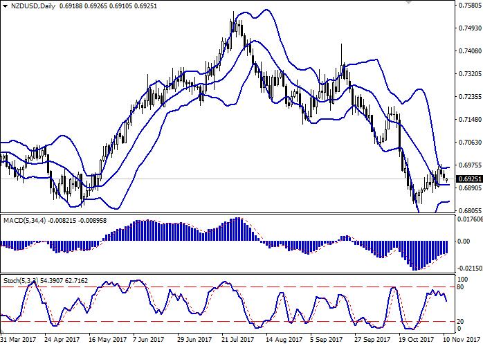 NZD/USD: New Zealand dollar sedang menyusut