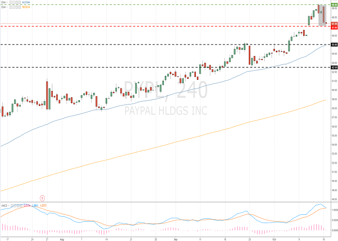 PayPal Holdings, Inc. (PYPL/NASD)