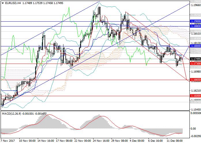 EUR/USD: แนวโน้มขาลงจะดำเนินต่อ