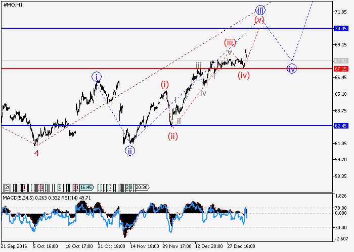 Altria Group Inc.: wave analysis