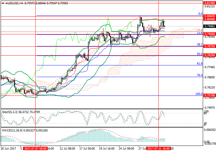 AUD/USD: RBA disappointed the market with its decision
