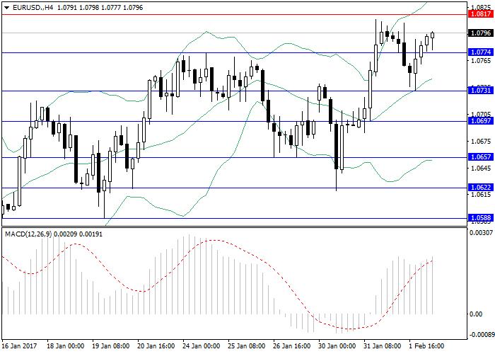 EUR/USD: ogólny przegląd