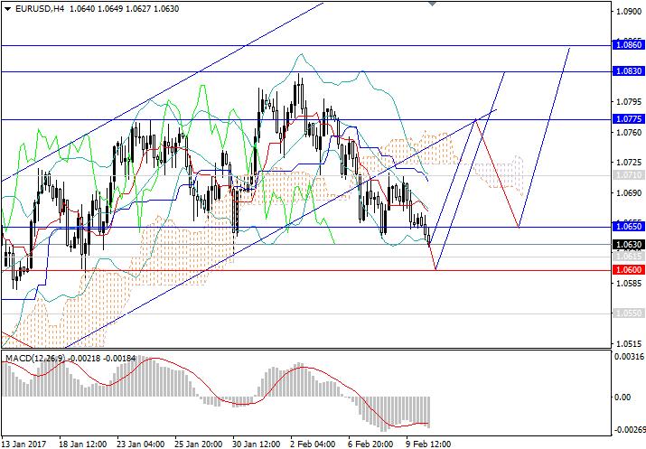 EUR/USD: demand on dollar is lowering