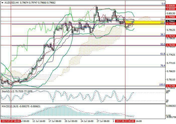 AUD/USD: RBA gives investors hope